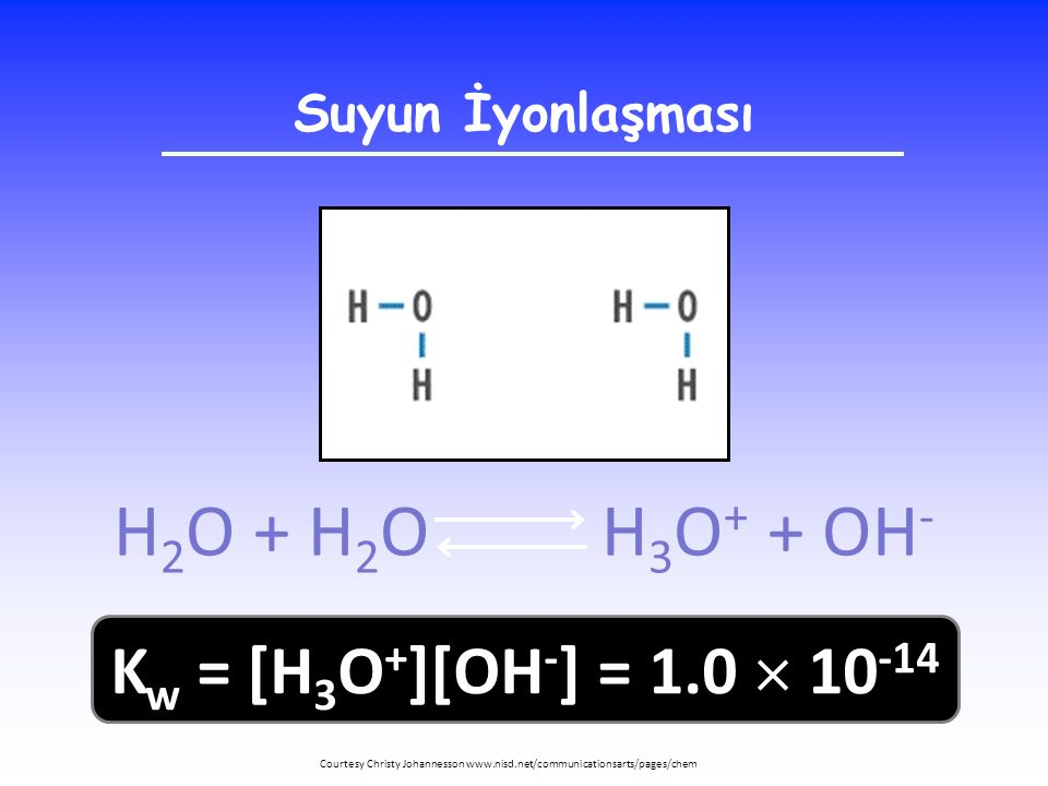 H2O + H2O H3O+ + OH- Kw = [H3O+][OH-] = 1.0  10-14 Suyun İyonlaşması